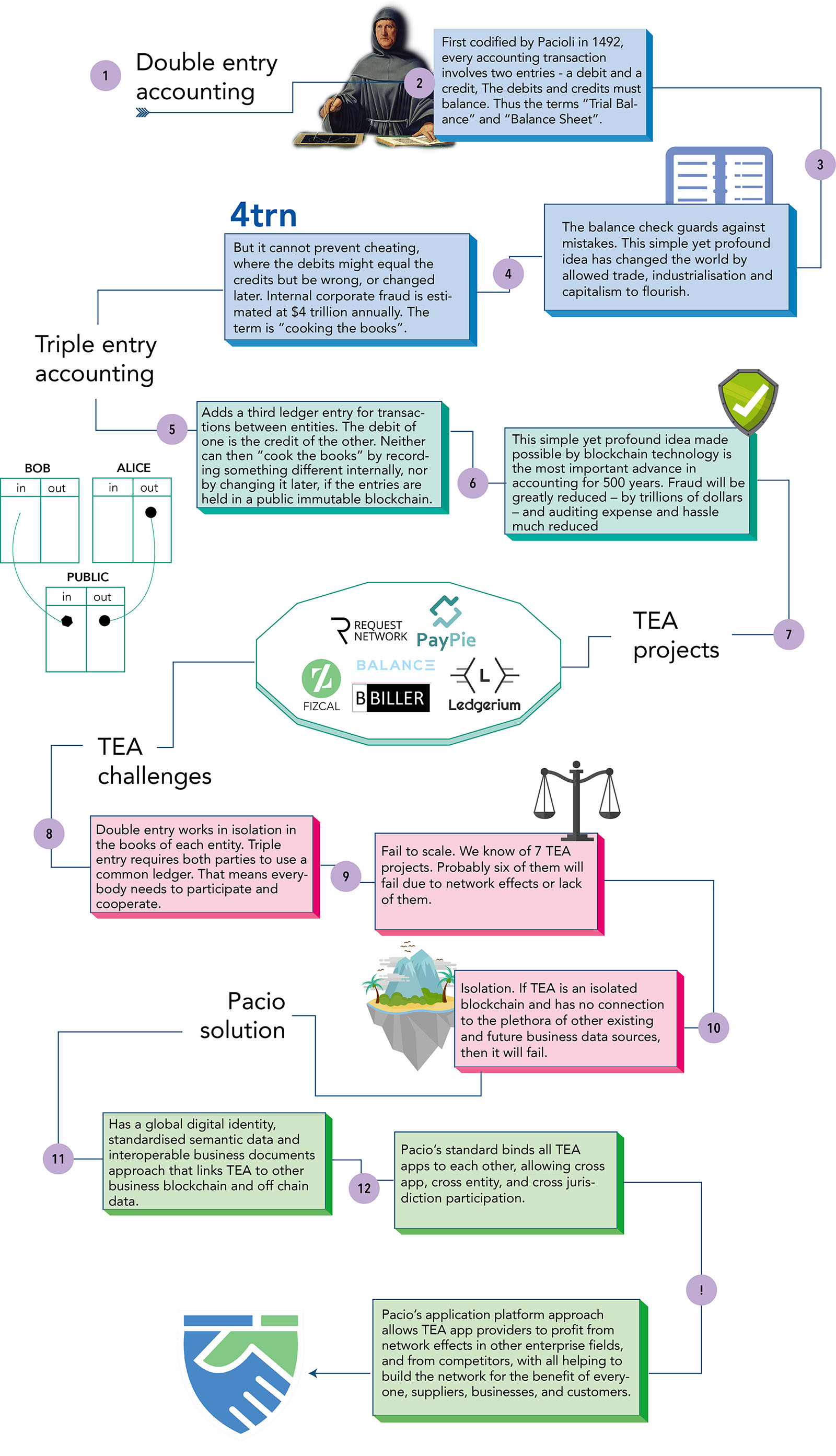 Has a global digital identity, standardised semantic data and interoperable business documents approach that links TEA to other business blockchain and off chain data. Pacio's standard binds all TEA apps to each other, allowing cross app, cross entity, and cross jurisdiction participation. Pacio's application platform approach allows TEA app providers to profit from network effects in other enterprise fields, and from competitors, with all helping to build the network for the benefit of everyone, suppliers, businesses, and customers.